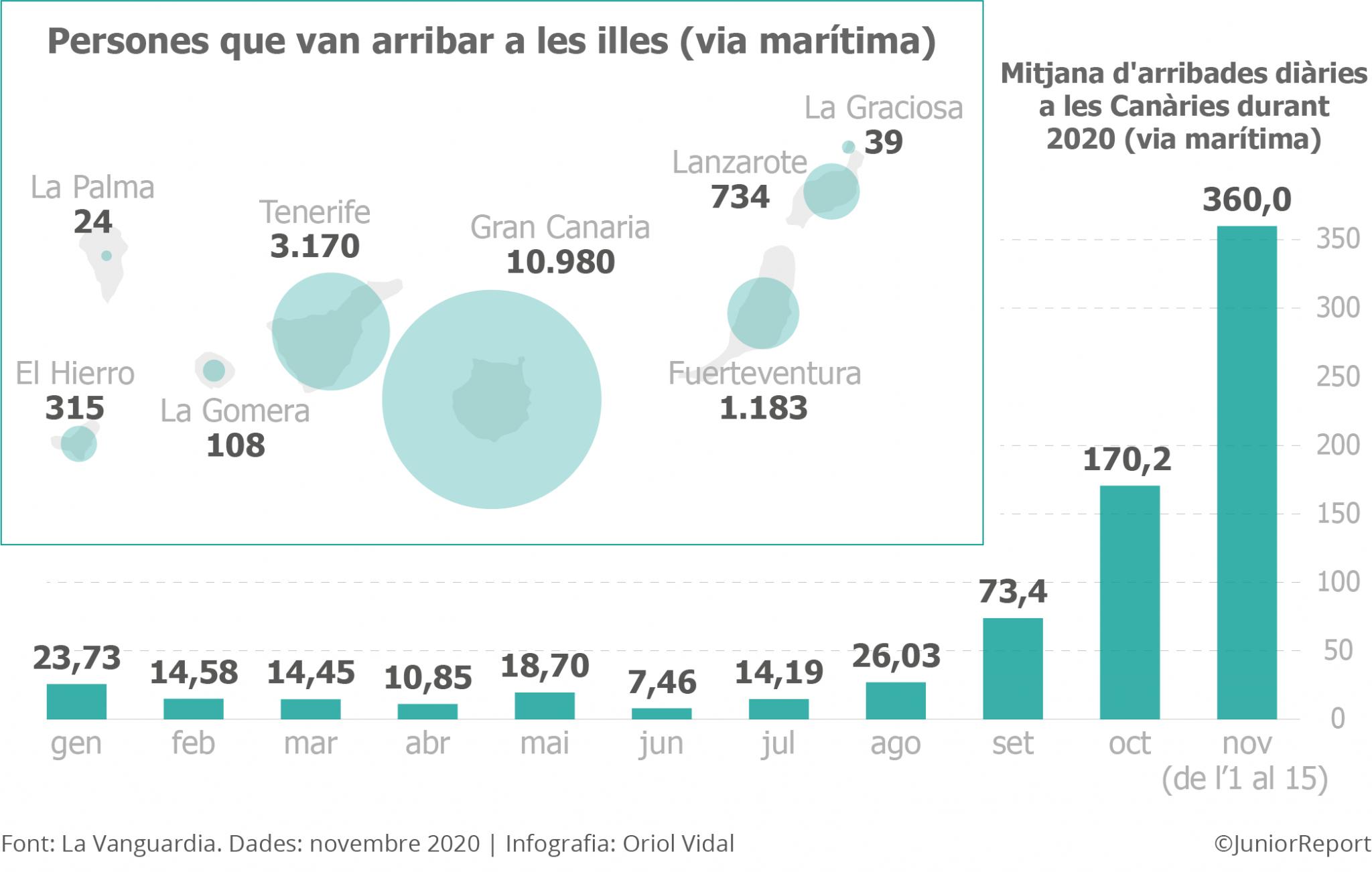 Evolució de les arribades de migrants a les illes Canàries a finals de l'any 2020