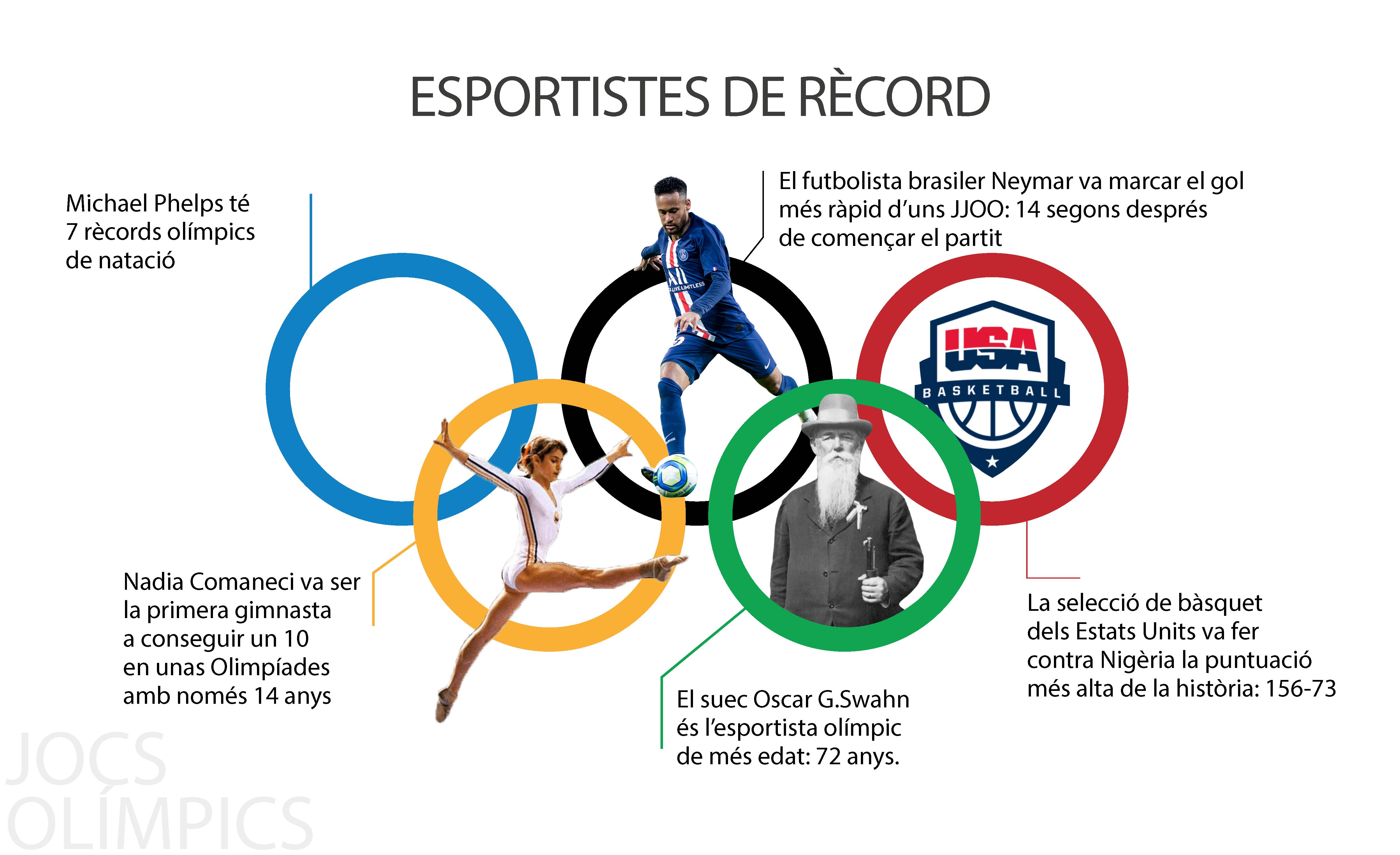 JJOO Rècords Esportistes