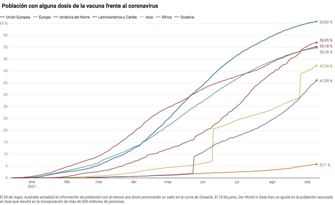 Vacunació per continents